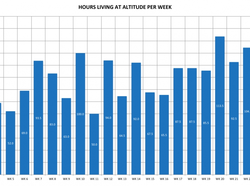 Hours at Altitude